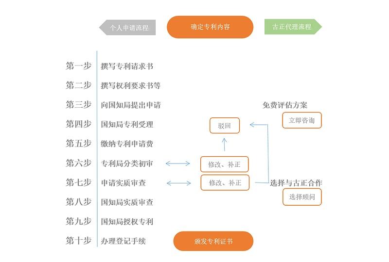 中山实用新型专利申请的流程